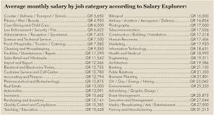 salaries in qatar average monthly salary