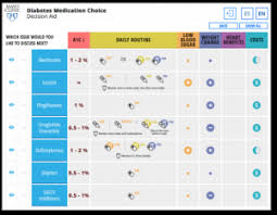 Diabetes Meds Chart Diabetes Medication Choice Mayo Clinic Shared Decision