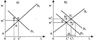 Земельная рента и её виды Реферат Рента ресурса с эластичным предложением