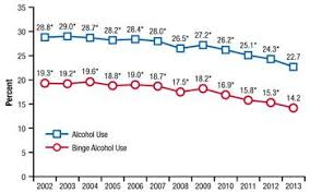 Drinking And By United — Under Legal Month Use During Previous Drink… In Alcohol The Document People Graph States Binge Teena… Shows Just Released