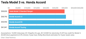Capital One Value Of Luxury Gas Cars Getting Slammed By