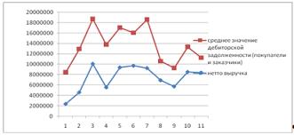 Дипломная работа Факторинг как инструмент управления дебиторской  Динамика средней дебиторской задолженности и выручки по оплате ООО Гросс парк за 11 месяцев 2007 года