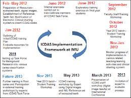 Pdf Comprehensive Implementation Of The International