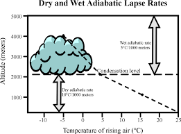 Lapse Rate Adiabatic Lapse Rate Dry 10 C Wet 5 Lapse Rate Earth
