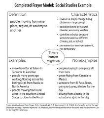 Frayer Model Examples Social Studies Social Studies Completed Frayer Model Social Studies Social