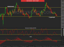 Mcx Gold Live Chart Today Commodity Mcx Gold Silver Technical Charts Tips