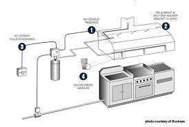 triangle fire inc fire suppression systems restaurant hood buckeye kitchen fire suppression system drawing