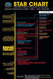 Star wars timeline ...