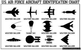 Air Force Aircraft Identification Chart Us Air Force Aircraft Identification Chart Air Force Memes
