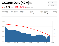 Xom Stock Quote 45 Awesome ExxonMobil Gets Whacked Worst Performer In Dow XOM Markets Insider