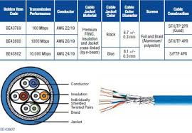 railtuff acirc cent railway approved high temperature cat ethernet data cable product bulletin and datasheets cat 7 railway approved ethernet data cable