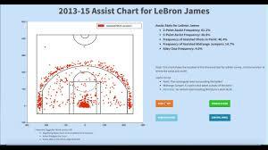 Nba Shot Charts A Basketball Data Visualization