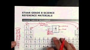 Staar Formula Chart Hacking The 8th Grade Science Staar Test Periodic Table Brain Dump 1 2