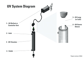homemade water filter diagram. Large Size Of Homemade Home Water Filtration System Diagram Uv Purification And Parts Filter