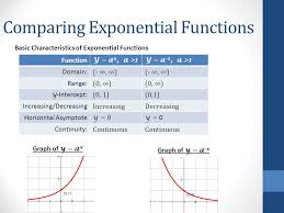comparing exponential functions