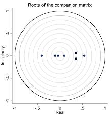 roots of companion matrix