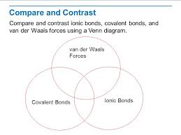 Ionic Vs Covalent Bonds Venn Diagram The Nature Of Matter Read The Lesson Title Aloud To The