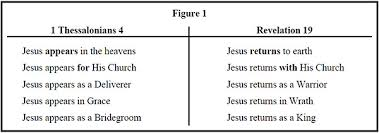 Rapture Vs Second Coming Chart In Defense Of The Pre Tribulation Rapture Rapture Lamb