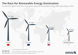 global renewable energy industry statistics facts statista infographics on the topic renewable energy