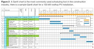 Work Plan Schedule Template Schedule Templates For Employees