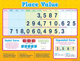 Place Value Chart Place Value Chart 17 X 22
