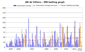 Batting Average Chart Wikipedia Wikiproject Cricket Graphs Requests Archive
