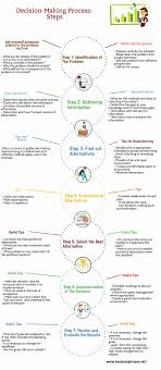 decision making process in business guide steps