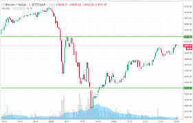 Bitcoin Candlestick Chart Bitcoin Price Watch Heres What Were Looking At This Morning
