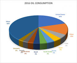 Oil Consumption Chart How Much Crude Oil Has The World Really Consumed Oilprice Com