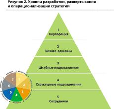 Глава стратегическое планирование в проекте стратегического  Рассмотрим три уровня корпоративный уровень предприятия или бизнес единиц составляющих корпорацию и функциональный которые представлены на рисунке 8