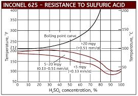Sulfuric Acid Corrosion
