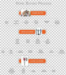Flowchart Real Estate Transaction House Buyer Png Clipart