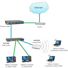 setting up a wifi for 200 devices netgear communities best home network setup 2017 at Wireless Access Point Network Diagram