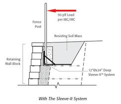 Small Picture Retaining Wall Accessories