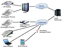 cisco ip phone diagram wirdig voip gateway or voip phone adaptor or using sip or soft phones over an