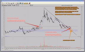 Slv Chart Slv Silver Etf Potential Capitulation Sell Off