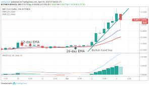 Ripple Stock Price Chart Top 5 Bitcoin Stocks Did Ripple Xrp Get Lockdown Portfolio