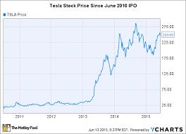 What Is Elon Musks Net Worth Nasdaq