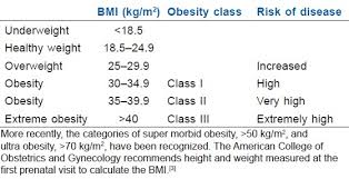 Morbidly Obese Parturient Challenges For The
