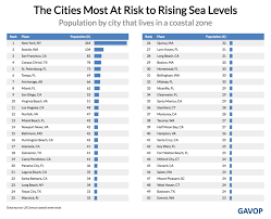 Alameda Tide Chart American Cities That Are Most Likely To Flood From Rising