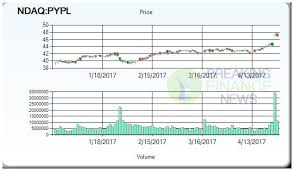 Pypl Quote Magnificent Paypal Holdings Inc Ndaq Pypl Stock Price Target Paypal Stock Quote