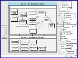 Основные этапы проекта инициации реализации и завершения этапы процессов планирования