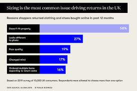 Asos Clothing Size Chart Sizing Tech Takes On Fashions Expensive Returns Problem
