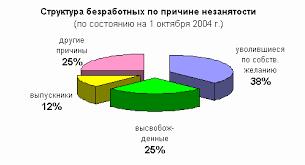 Реферат Занятость населения республики Башкортостан Основными клиентами органов службы занятости населения являются лица которым трудно самостоятельно найти работу в связи с низкой квалификацией и небольшим