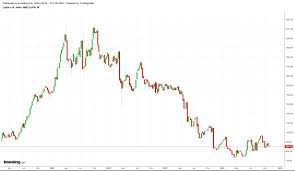 Lupin Chart Lupin Poor Price Performance Investing Com India