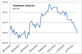 Soybean Futures Price Chart Most Ag Futures Dip As Traders Square Positions Before