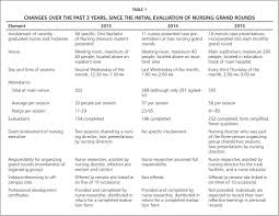changes over the past 3 years since the initial evaluation of nursing grand rounds table 1