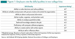 Skills Employers Look For Top Skills Qualities Job Seekers Need University Career Center