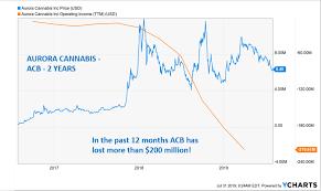 7 Charts That Should Concern Marijuana Stock Investors