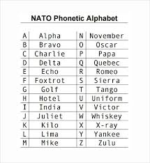 phonetic alphabet chart template